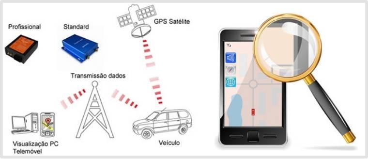 GPS Trackers anti-carjacking
